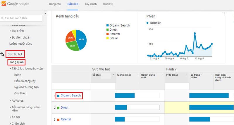 Traffic Social, Referral, Direct, Organic Search là gì? - Kinh Doanh Thần  Tốc